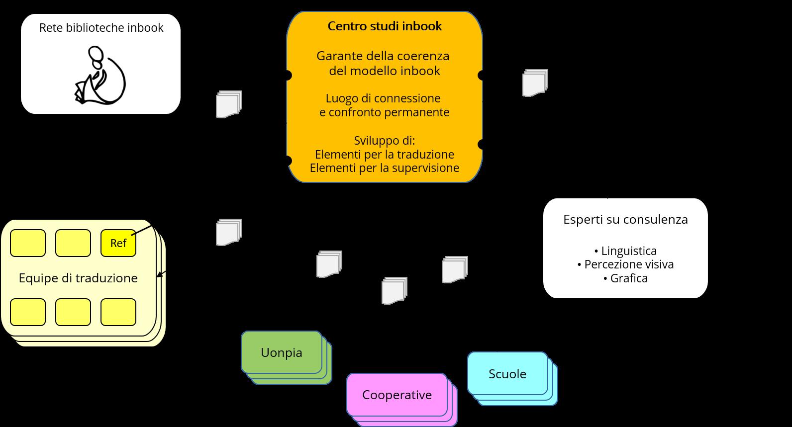 composizione centro studi inbook