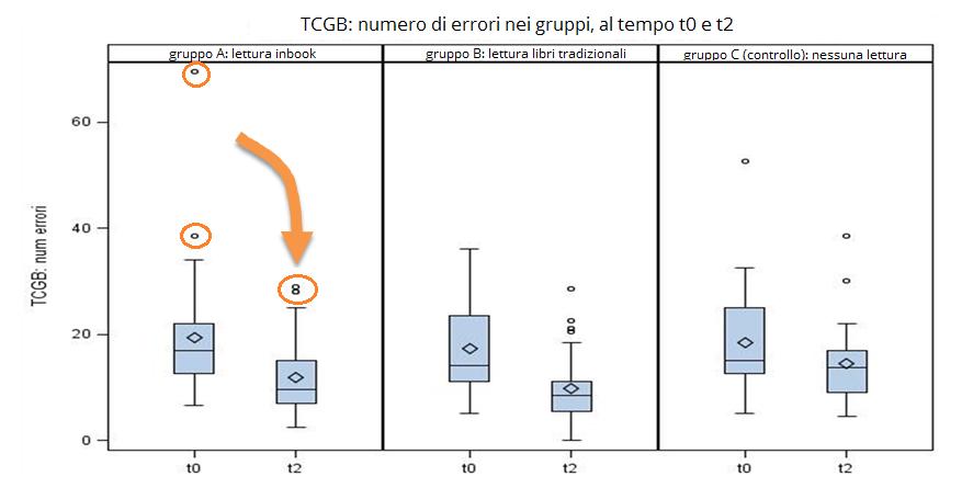 grafico tcgb ricerca inbook